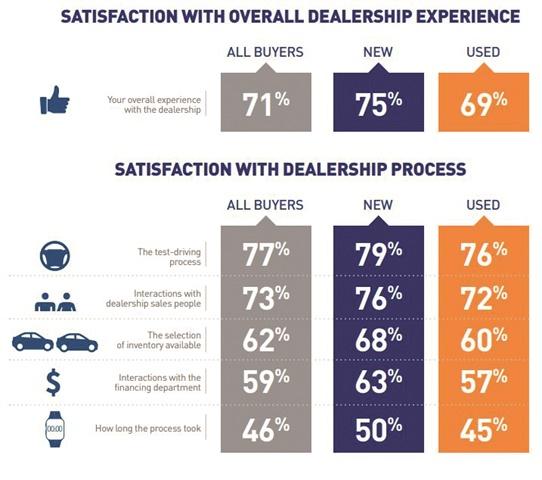 Source: Cox Automotive's 2018 Car Buyer Journey Study