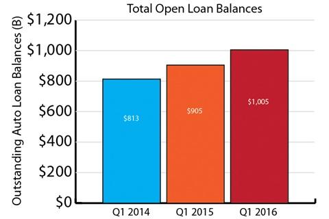 Experian Loans