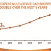 We Expect Multi-Device Car Shoppers To Double Over The Next 5 Years