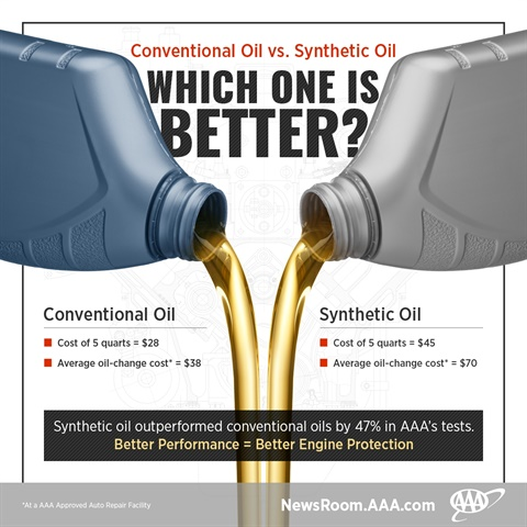 Aaa spills the truth on oil changes top news dp 39 s for Synthetic motor oil change