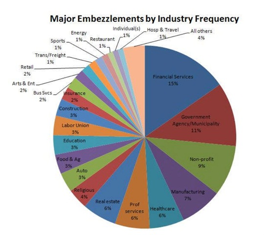 Source: 2012 Marquet Report on Embezzlement