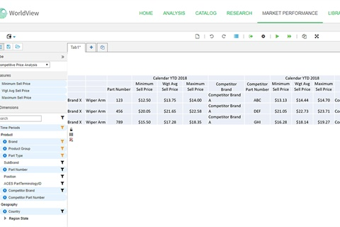 IHS Markit's Market Performance Analysis Tool was designed to give new insights into aftermarket sales. Photo courtesy IHS Markit