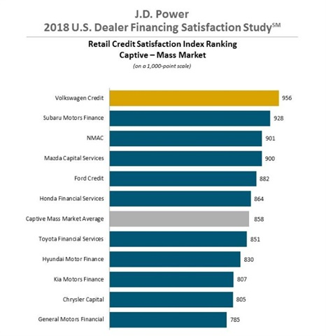 J d power lender availability responsiveness drive for Mercedes benz financial credit score
