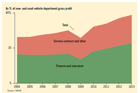 Vehicle service contract penetration