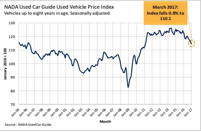 nadaucg used vehicle price index falls to lowest level since 2010 rh m autodealermonthly com NADA Blue Book nada guide used car values