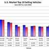 International Nameplate Dealers Record Fourth Straight Sales Dip