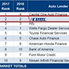 CUDL Holds Onto No. 2 Spot in Auto Finance Rankings