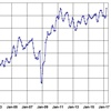 Manheim Index Hits Record High