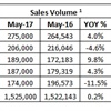 KBB Puts May New-Vehicle Sales at 1.53 Million Units