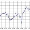 Manheim Index Reaches Record High for Fifth Consecutive Month