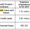 TransUnion: Auto Originations Fall for Third Consecutive Quarter
