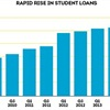 Student Loan Impact May Be Overblown, TransUnion Finds