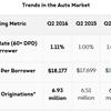TransUnion: Average Auto Loan Balance Reaches Post-Recession High in Q2